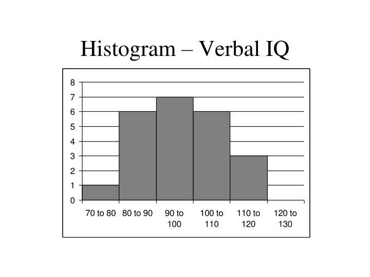 Histogram – Verbal IQ