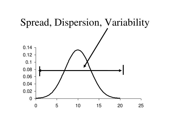 Spread, Dispersion, Variability