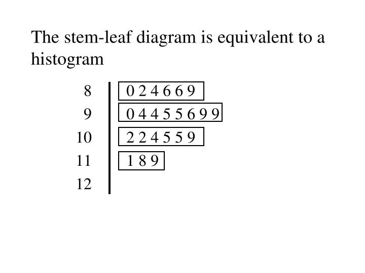 The stem-leaf diagram is equivalent to a histogram