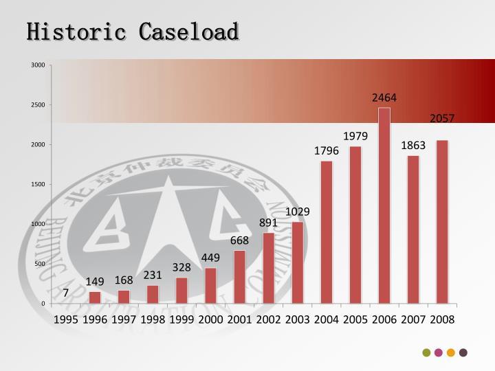 Historic caseload