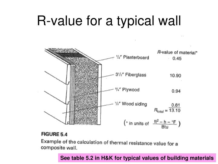 R-value for a typical wall