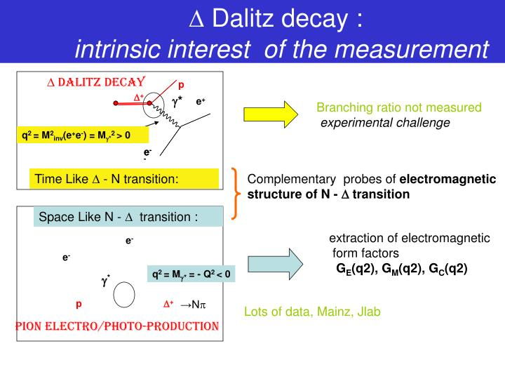 Dalitz decay intrinsic interest of the measurement