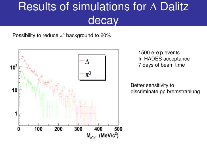 Results of simulations for