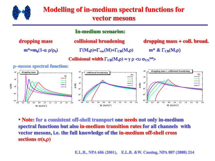 Modelling of in-medium spectral functions for vector mesons