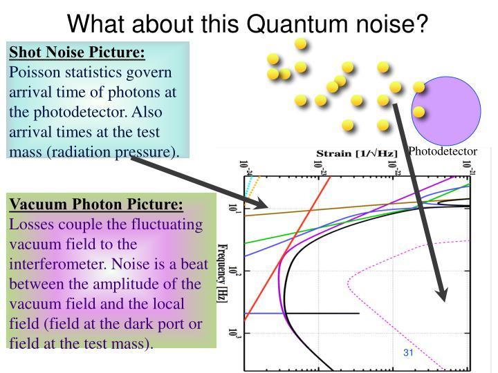 What about this Quantum noise?