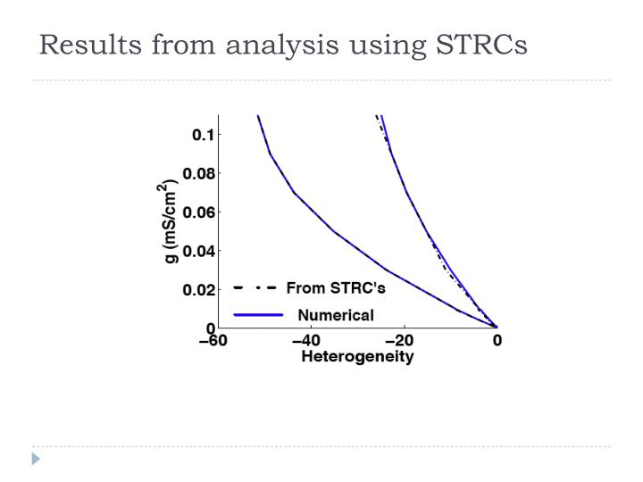Results from analysis using STRCs