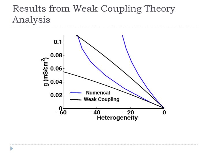 Results from Weak Coupling Theory Analysis