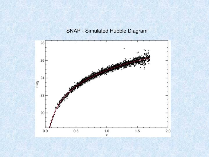 SNAP - Simulated Hubble Diagram
