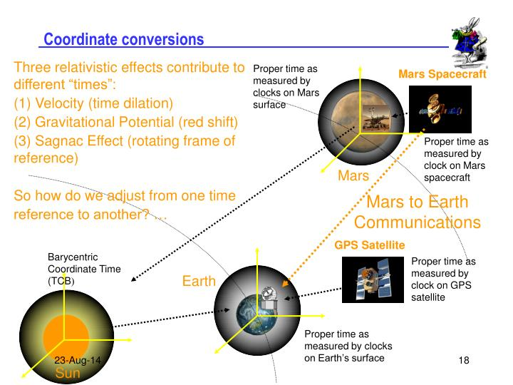 Coordinate conversions