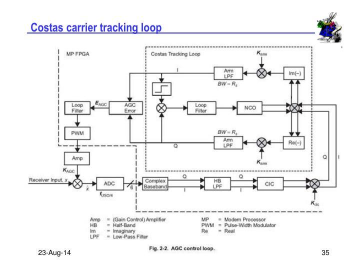 Costas carrier tracking loop