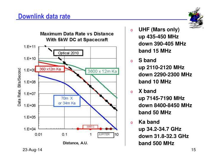 Downlink data rate