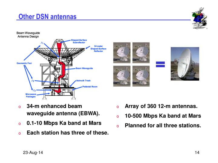 Other DSN antennas