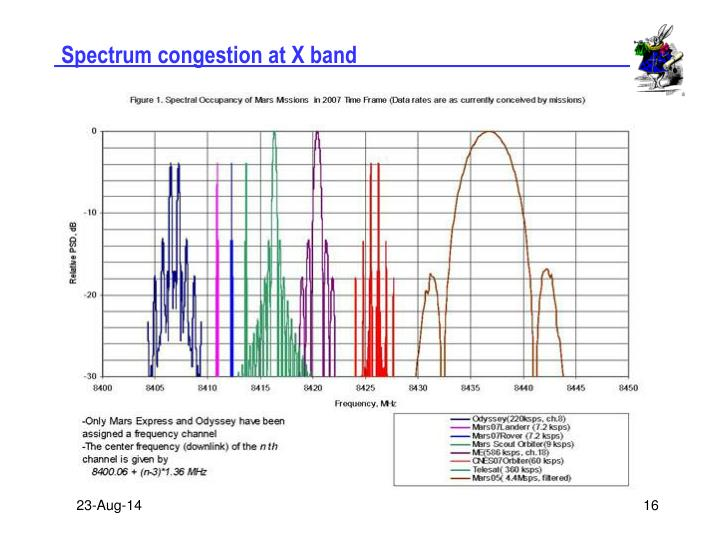 Spectrum congestion at X band