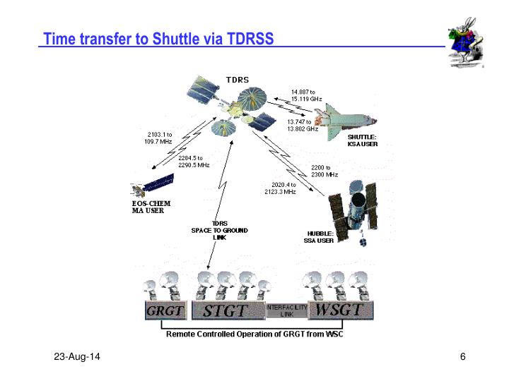 Time transfer to Shuttle via TDRSS
