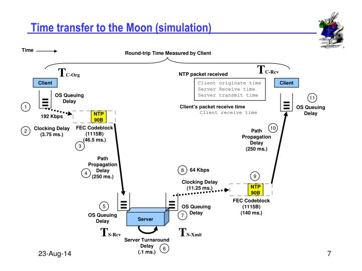 Time transfer to the Moon (simulation)