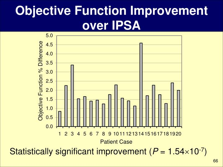 Objective Function Improvement over IPSA