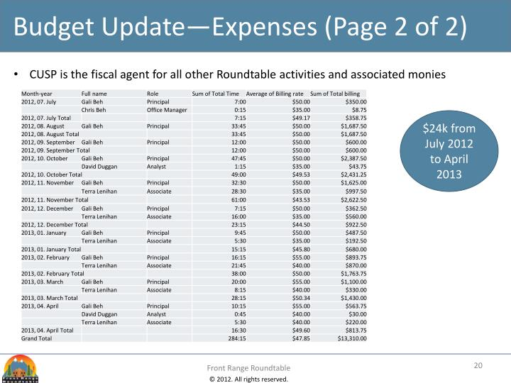 Budget Update—Expenses (Page 2 of 2)