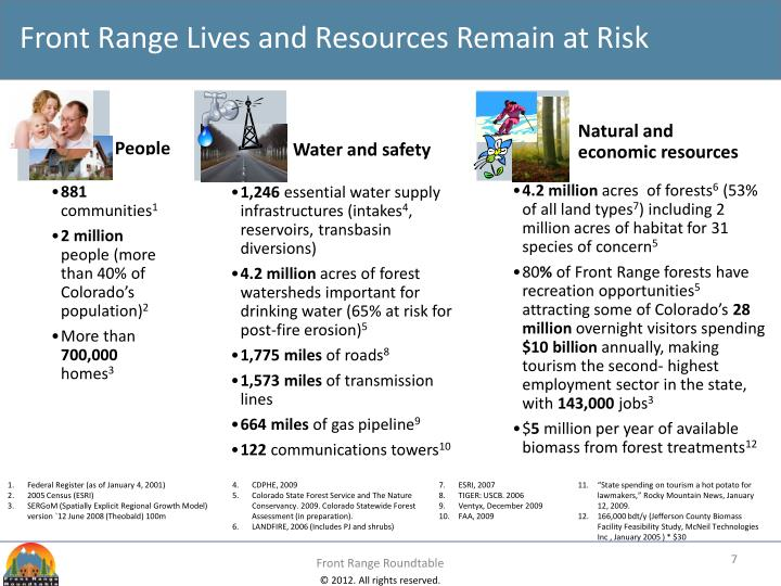Front Range Lives and Resources Remain at Risk