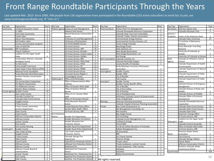 Front Range Roundtable Participants Through the Years