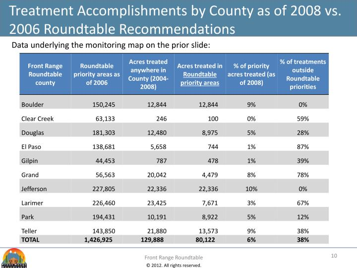 Treatment Accomplishments by County as of 2008 vs. 2006 Roundtable Recommendations
