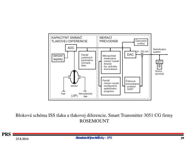Bloková schéma ISS tlaku a tlakovej diferencie, Smart Transmitter 3051 CG firmy ROSEMOUNT