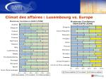 climat des affaires luxembourg vs europe
