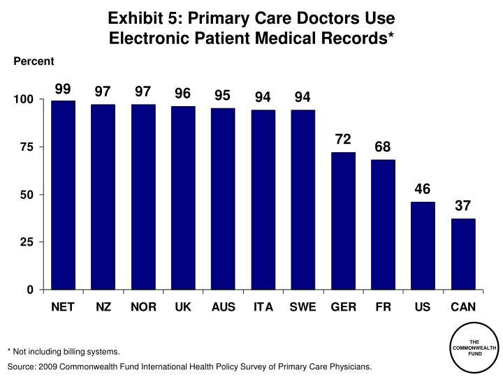 Exhibit 5: Primary Care Doctors Use