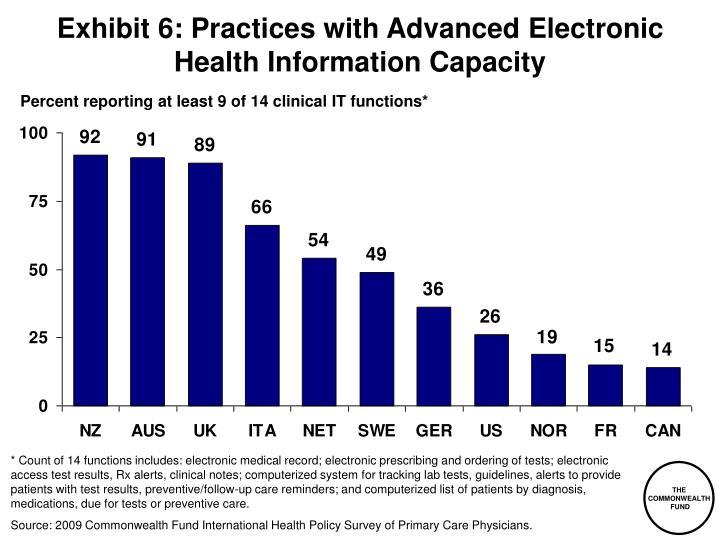 Exhibit 6: Practices with Advanced Electronic