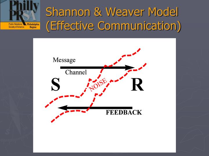 Shannon & Weaver Model