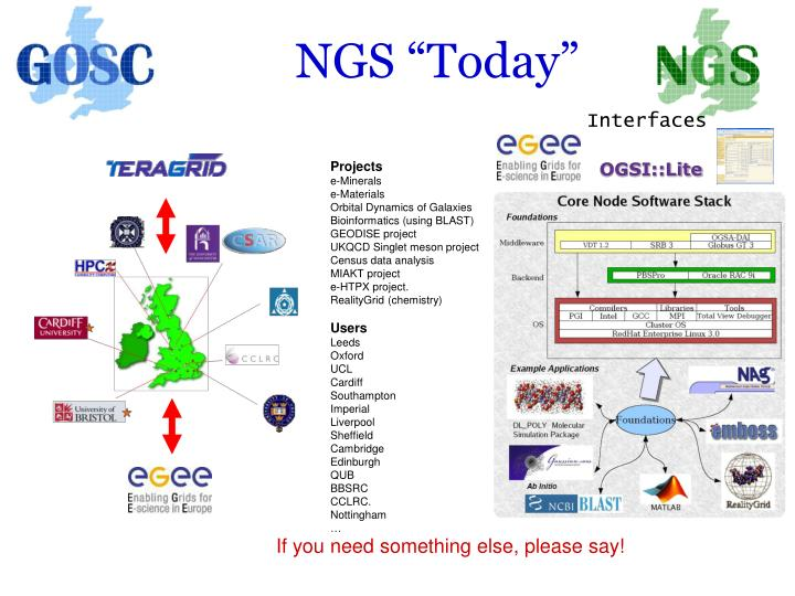 """NGS """"Today"""""""