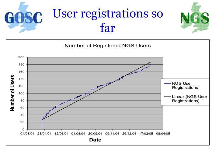 User registrations so far