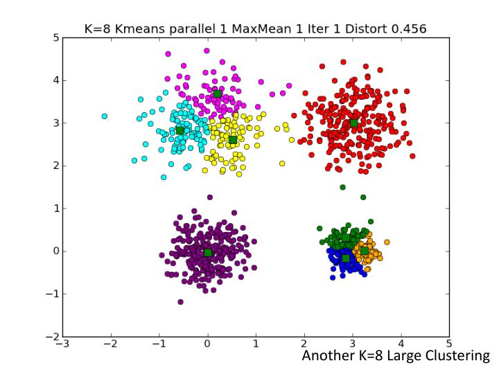 Another K=8 Large Clustering