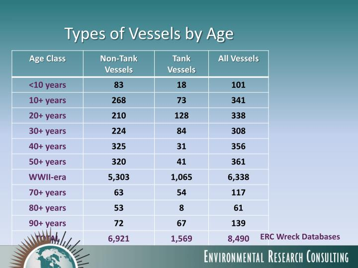 Types of Vessels by Age
