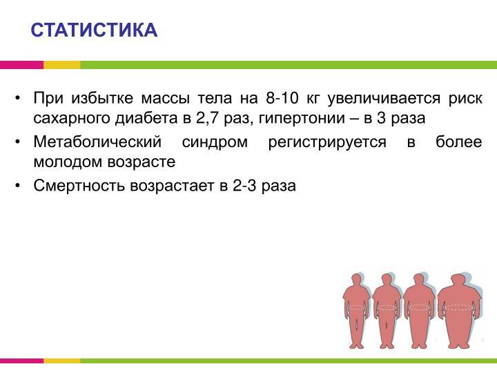 При избытке массы тела на 8-10 кг увеличивается риск сахарного диабета в 2,7 раз, гипертонии – в 3 раза