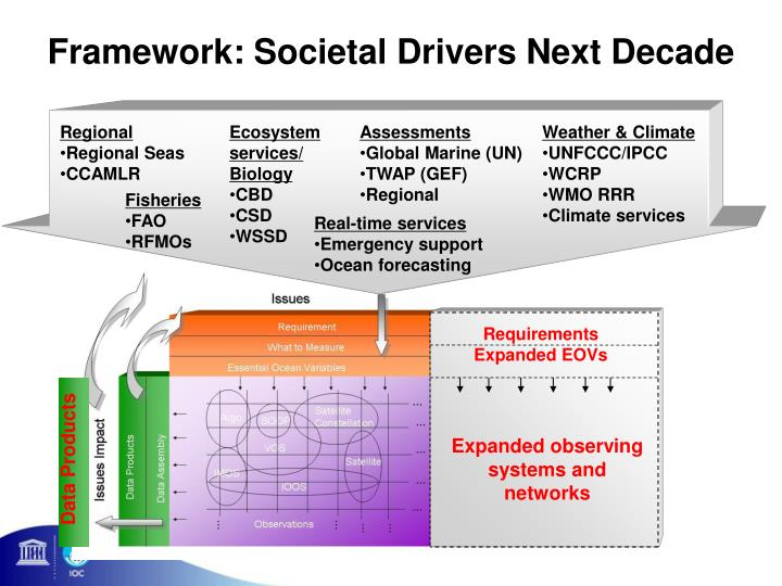 Framework: Societal Drivers Next Decade