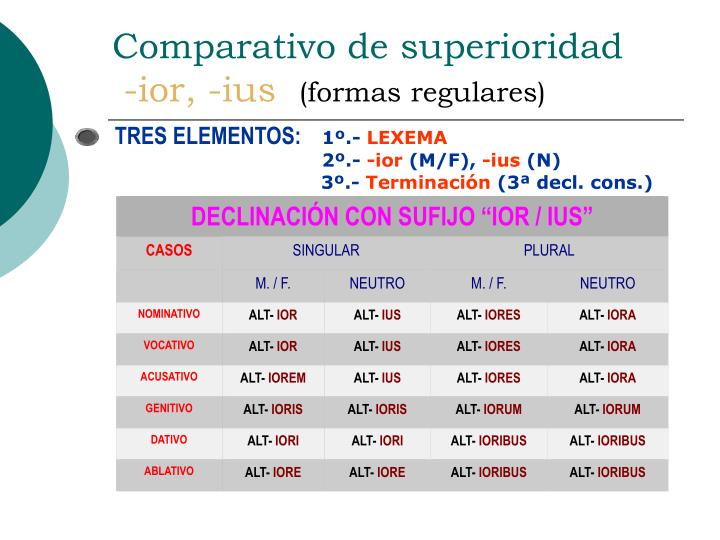 Comparativo de superioridad ior ius formas regulares