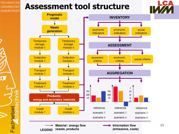 Assessment tool structure