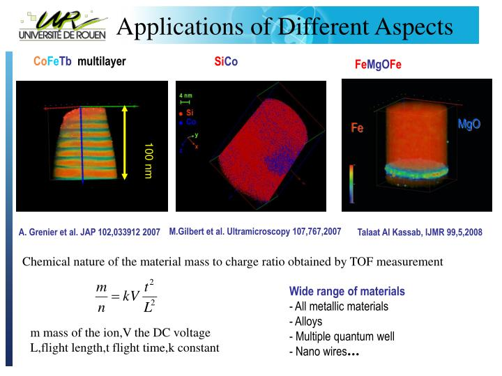 Applications of Different Aspects