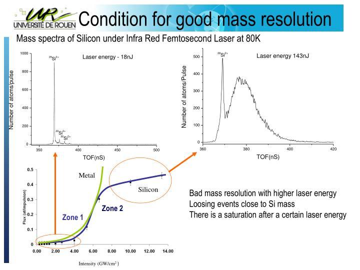 Mass spectra of Silicon under Infra Red Femtosecond Laser at 80K