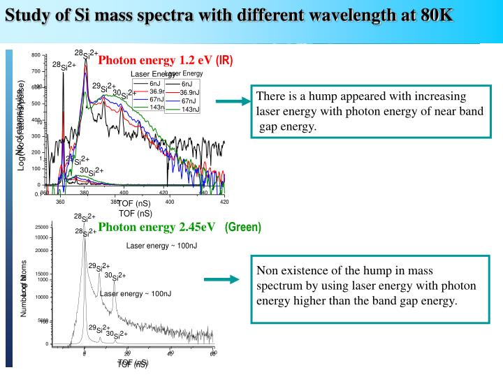 Study of Si mass spectra with different wavelength at 80K