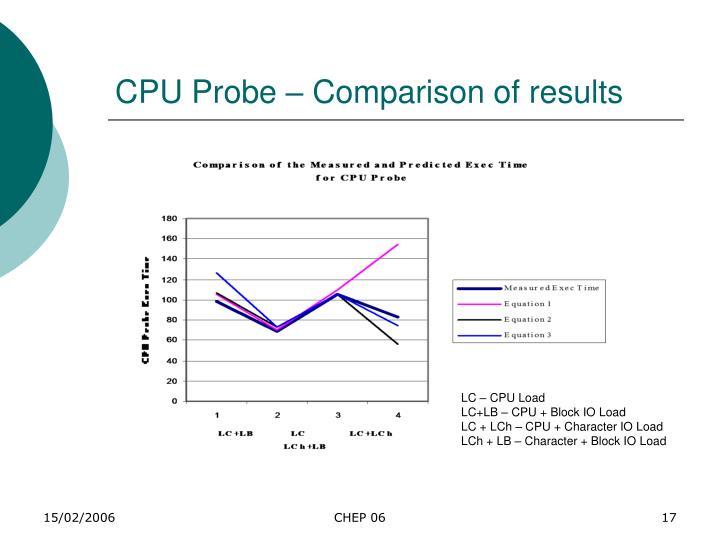CPU Probe – Comparison of results