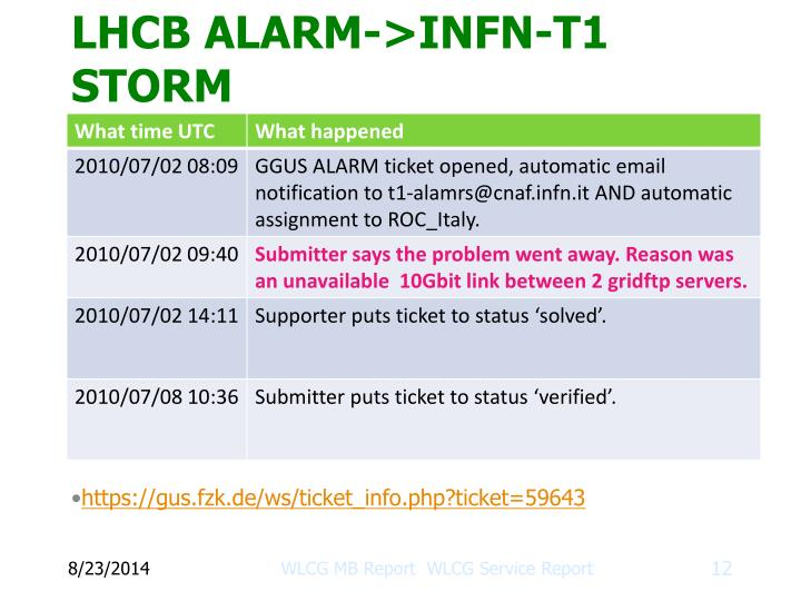 https://gus.fzk.de/ws/ticket_info.php?ticket=59643