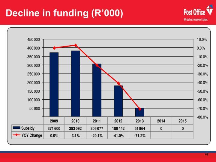 Decline in funding (R'000)