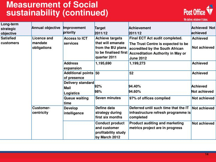 Measurement of Social sustainability (continued)