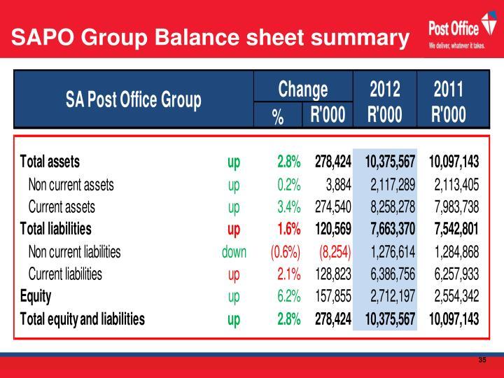 SAPO Group Balance sheet summary