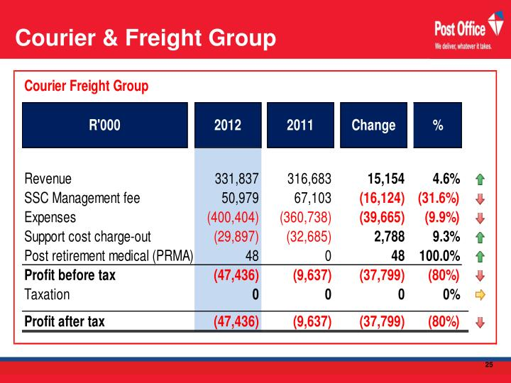 Courier & Freight Group