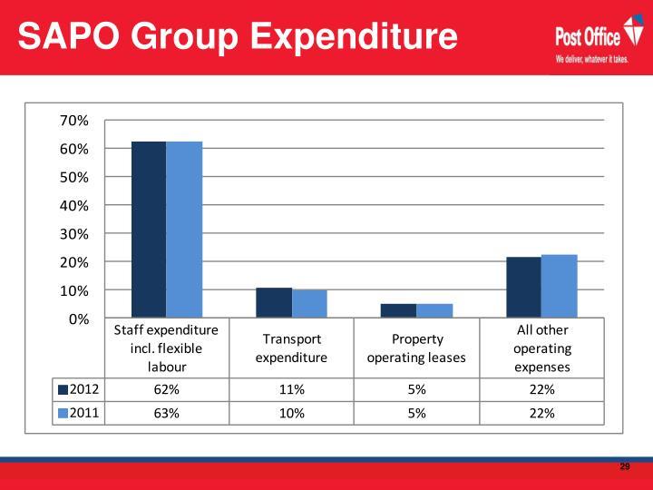 SAPO Group Expenditure