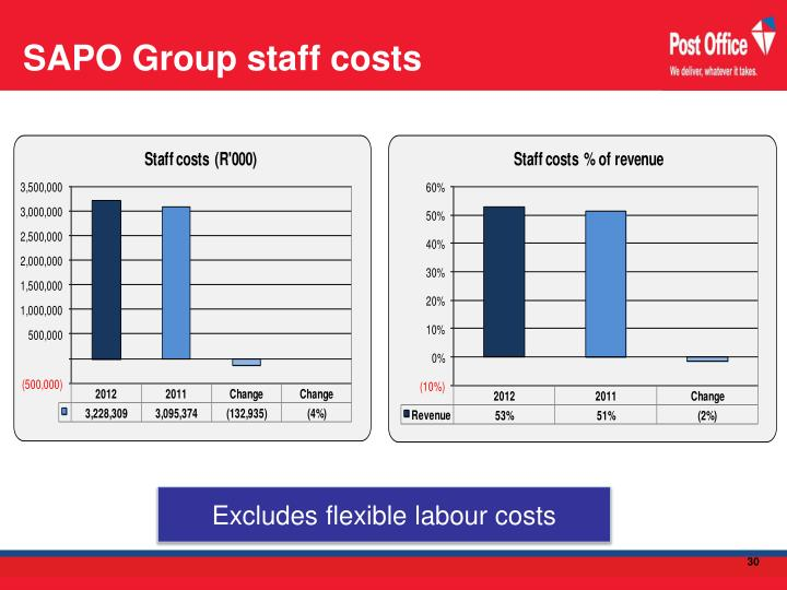 SAPO Group staff costs