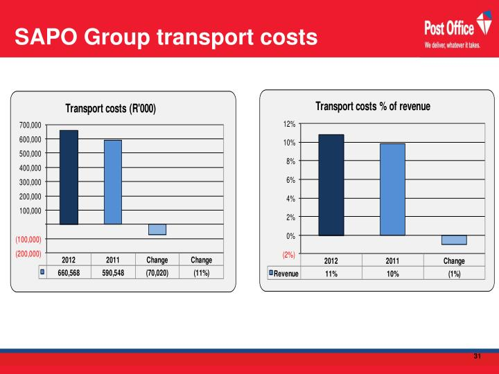 SAPO Group transport costs