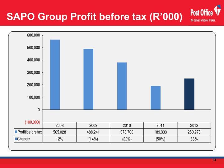 SAPO Group Profit before tax (R'000)